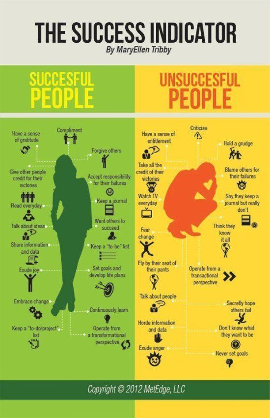 An interesting diagram that shows how successful and unsuccessful people live their lives